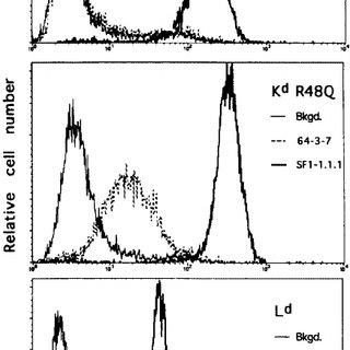 Histograms showing the transfer of the 64-3-7 epitope to