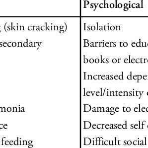 (PDF) Management of drooling of saliva
