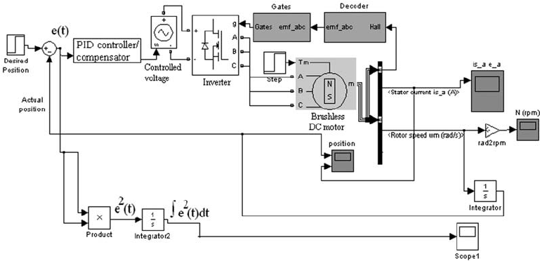 SIMULINK model of closed loop position control system