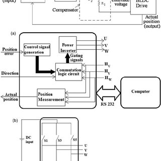 Block diagram of proposed position control system. (a