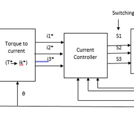 (PDF) A Review of Torque Ripple Control Strategies of