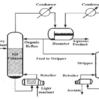 (PDF) A Review on Process Parameters of Various Process