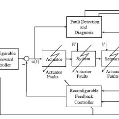 Fault Block Diagram Dali Lighting Control Wiring Of Active Tolerant System Download