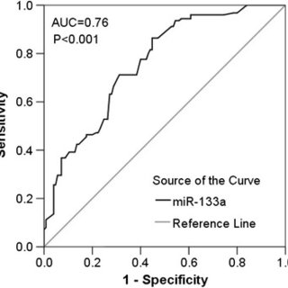 NOD/SCID mice received an intravenous injection of 1.5×106