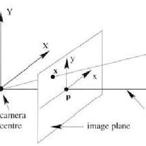 Homography transformation from ground plane to images and