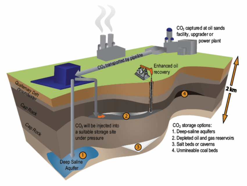 Options for carbon capture and storage Source: CO 2 Solutions....   Download Scientific Diagram