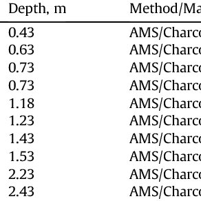 (a) Dose recovery ratios for the OSL samples. (a) A dose