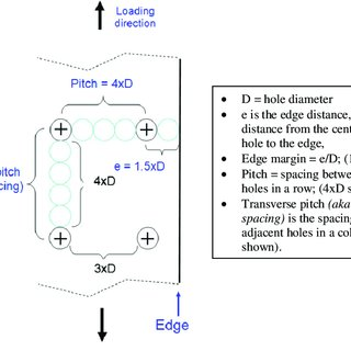 Failure surfaces of NLT coupons with e/D = 2.0, SsCx and