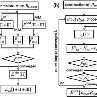 (a) Flowchart of the QM/MM method in calculating the total