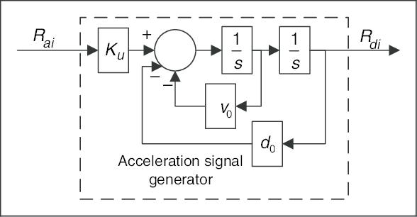 Block diagram of the acceleration signal generator