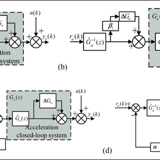 Experimental six-DOF EHST system. DOF: degreeof-freedom