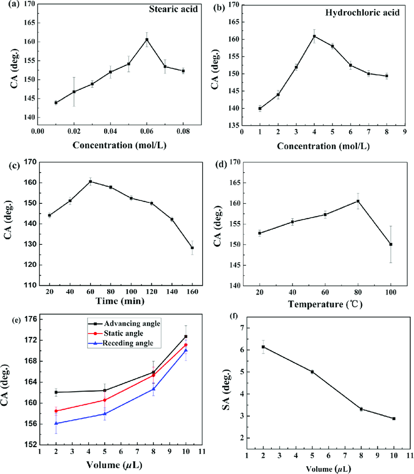 hight resolution of apparent contact angle variation with the change of stearic acid solution concentration a
