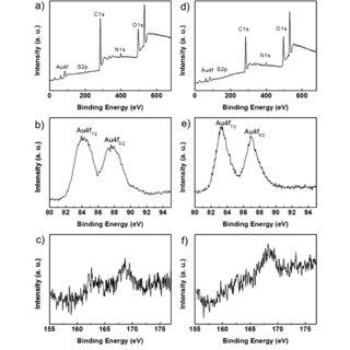 3. A comparison of cyclic voltammetric wave-shapes for