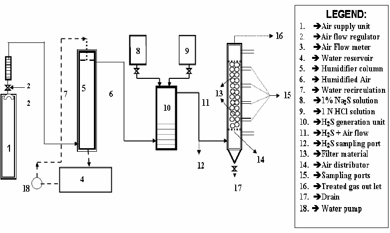 Schematic flow diagram of Biofiltration system with