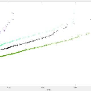 PDFs of Bivariate Gaussian Copula (left) and Bivariate