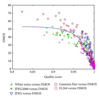Scatter plots of predicted quality scores against the