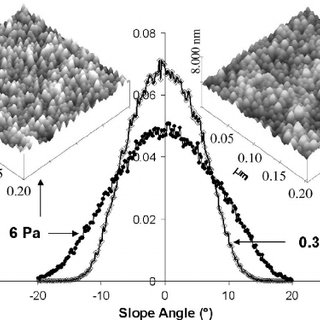 (PDF) Influence of oxide on the structural and magnetic