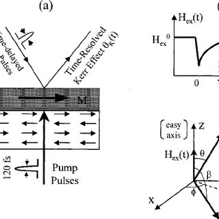 (PDF) Coherent magnetization rotation induced by optical