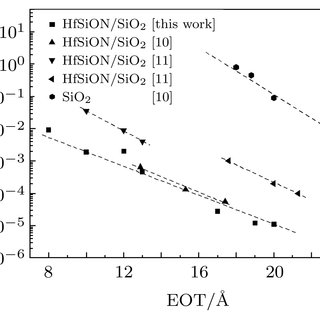 (PDF) Characteristics of HfSiAION gate dielectric prepared