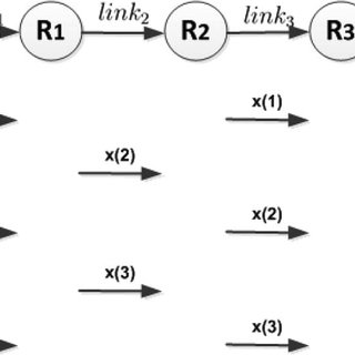 (PDF) Buffer-Aided Link Selection With Network Coding in