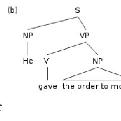 Syntactic trees showing an instance of the prepositional