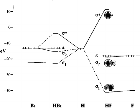 molecular orbital diagram of hf molecule bryant furnace wiring diagrams for hbr and download scientific