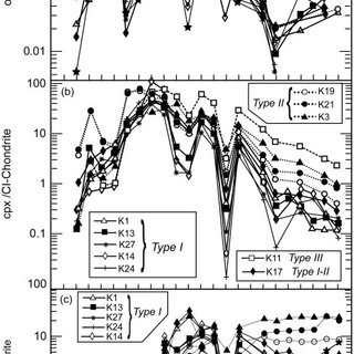 C1 chondrite-normalized (McDonough & Sun, 1995) REE