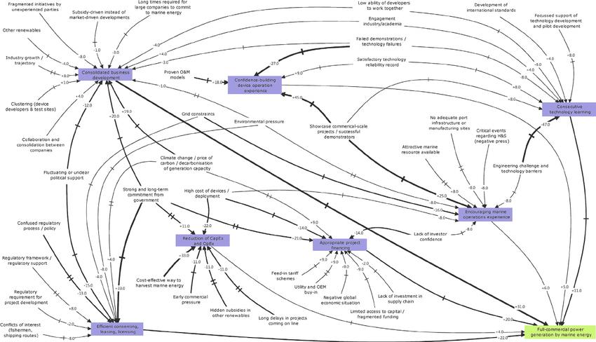 "System dynamics model: "" Full-commercial power generation"