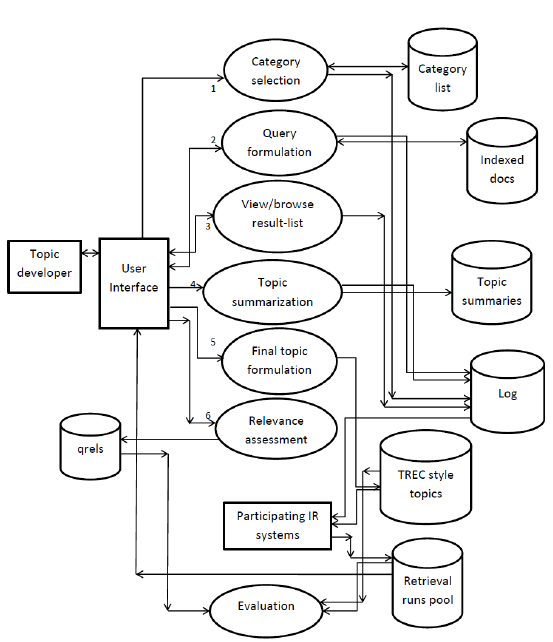 Data flow diagram of the topic development phase
