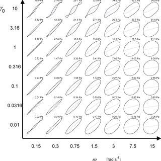 Pipkin diagram plots of resulting viscoelastic parameters