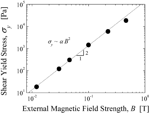 Shear yield stress for the magnetorheological fluid as a