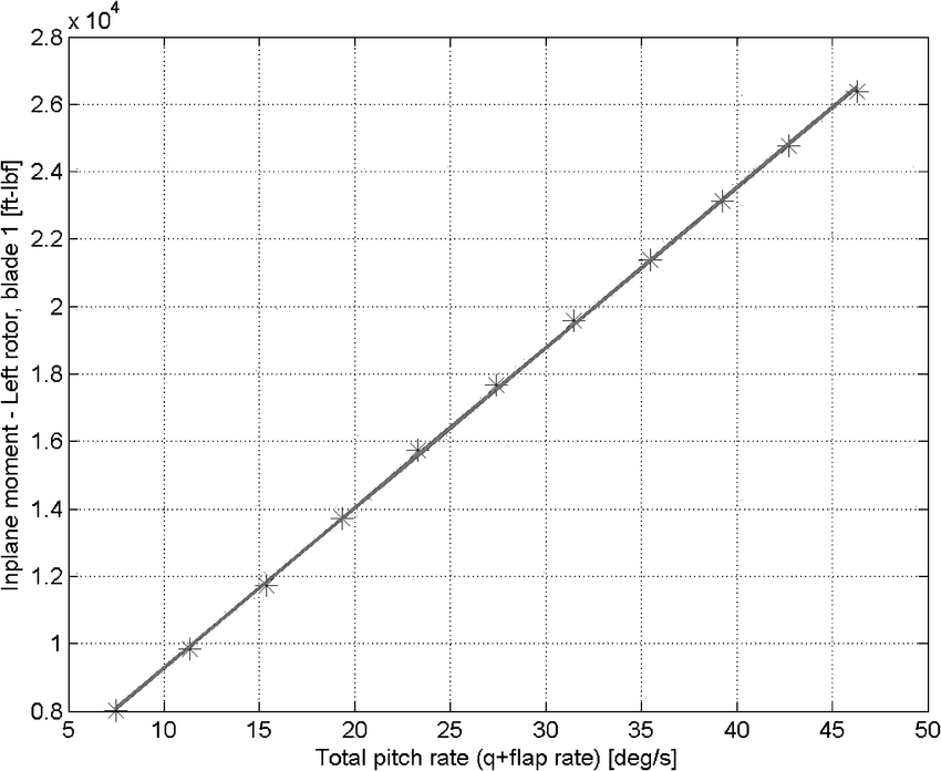 Correlation of peak in-plane load with total rotor pitch