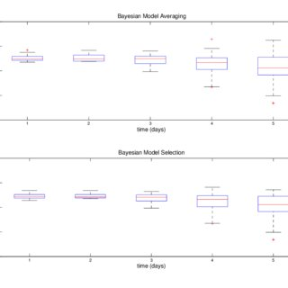 (PDF) Model Selection and Adaptive Markov Chain Monte Carlo for Bayesian Cointegrated VAR Models.