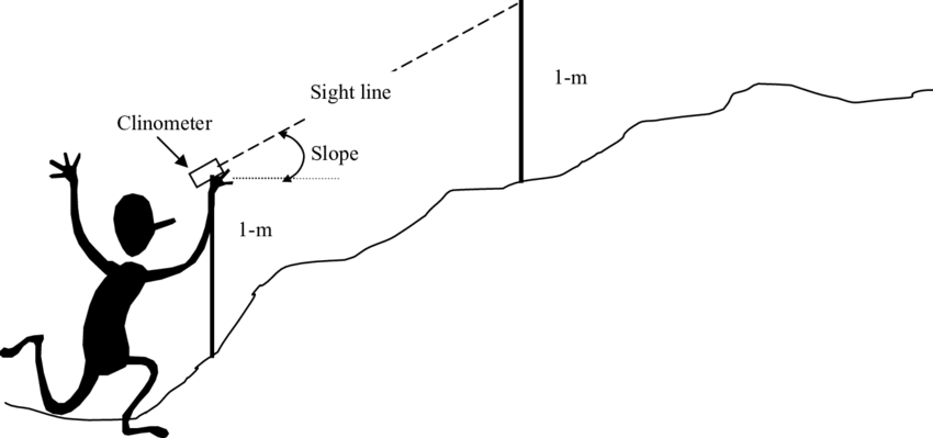 2. A diagram of measuring slope using a clinometer and
