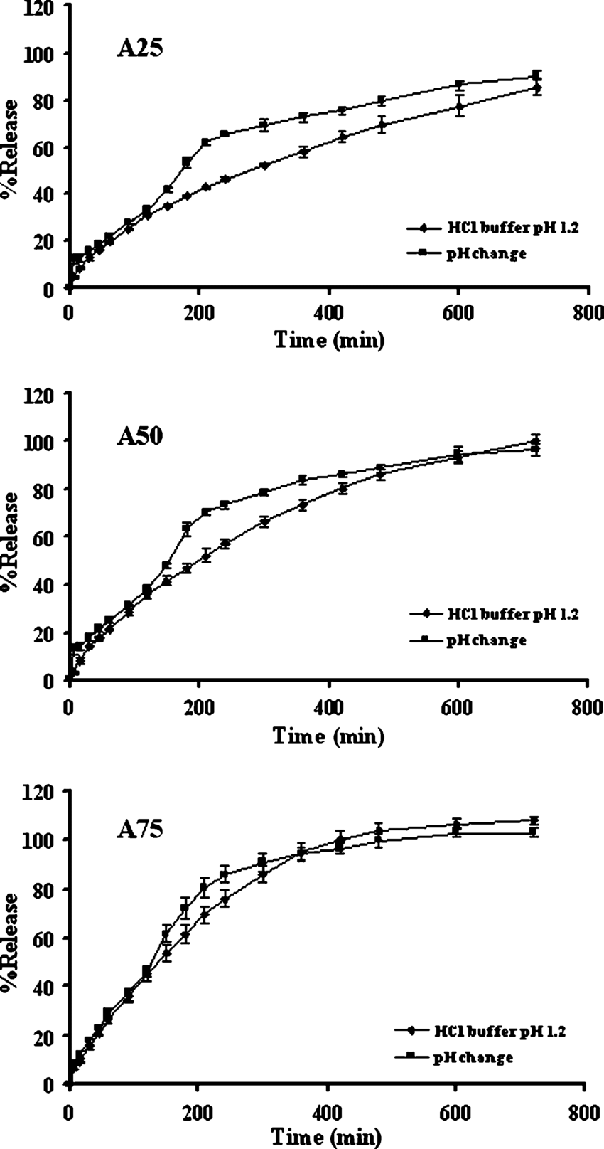 medium resolution of dissolution profiles of single layered tablets containing 1 1 chitosan xanthan gum and