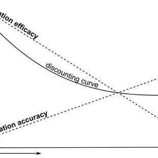 Factor analysis on provider momentary satisfaction measure