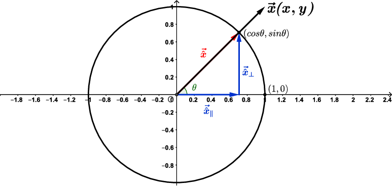 The unit circle S 1 in the xy-plane. Calculating the