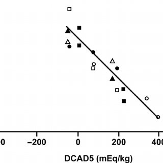 Effect of dietary cation-anion difference (DCAD) on