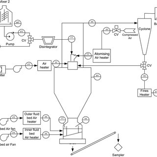 Principle of the dual fluidised bed gasification process