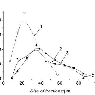(PDF) Effect of Current Density on Electrodeposition of