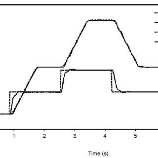 (PDF) Automatic Tuning of Pneumatic Servo Actuators