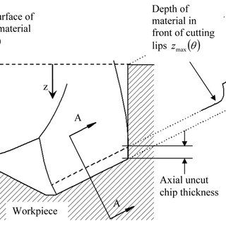 (PDF) Thrust force model for vibration-assisted drilling