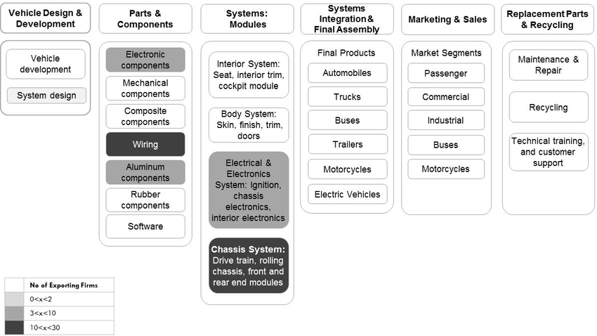 The Philippines in the Automotive Global Value Chain (PDF
