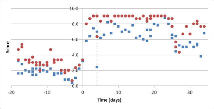 Average scores for mood ( ) and sleepiness ( ) before and ...