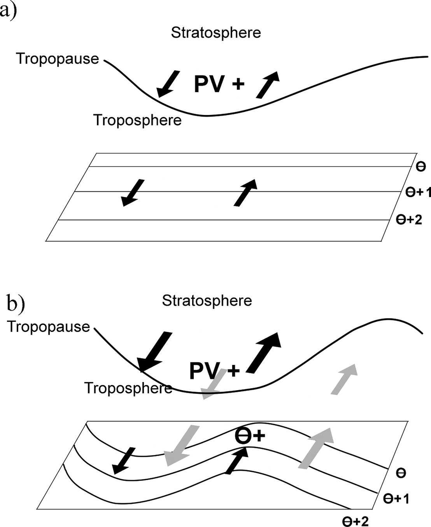 medium resolution of idealized schematic of extratropical cyclogenesis in an adiabatic atmosphere after hoskins et al