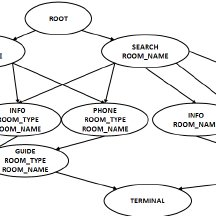 Indexing scheme for dialog example database on building