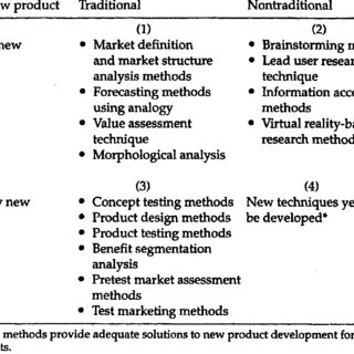 2. A taxonomy of marketing research methods for new