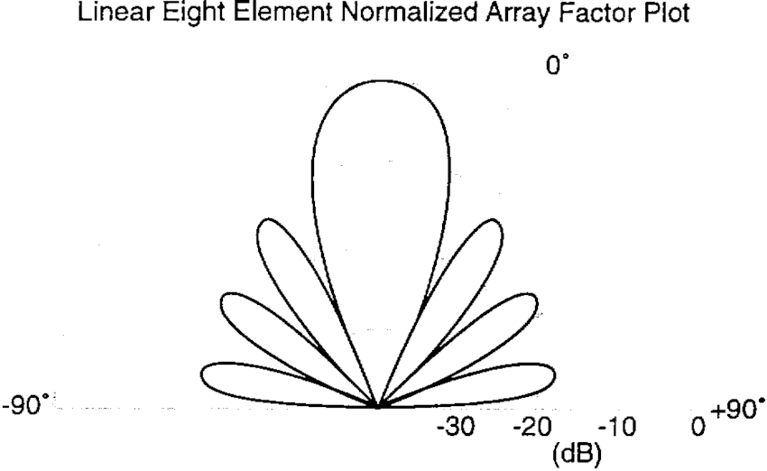 Polar array factor of an equally excited eight-element