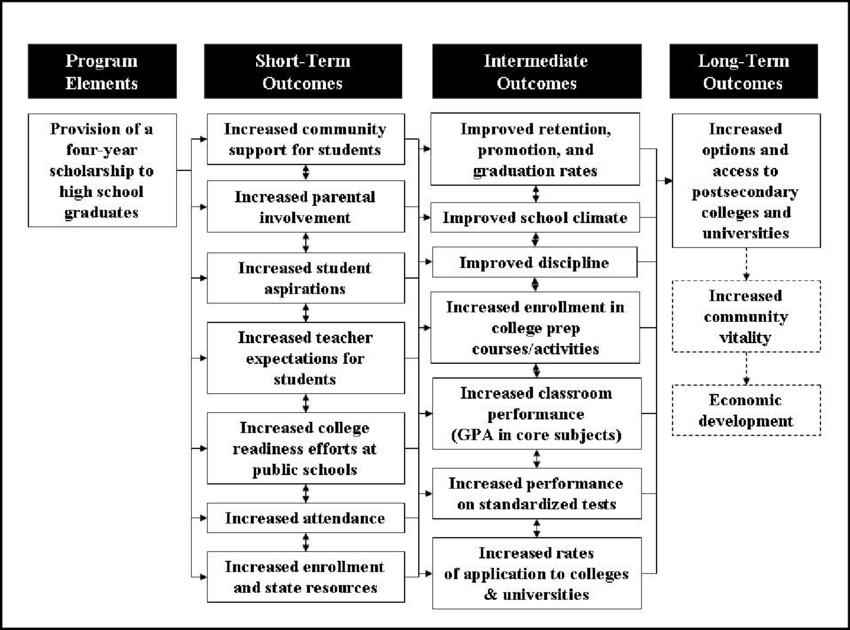 Logic Model for the Kalamazoo Promise Scholarship Program