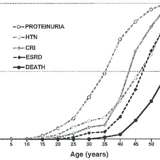 Age at onset of clinical manifestations and diagnosis of